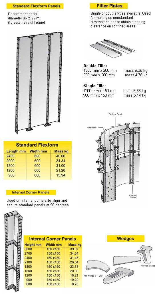 Acrow Flexform Panels