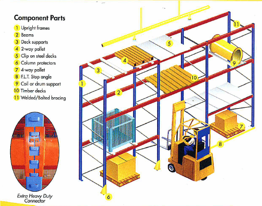 Acrow Pallet Racking